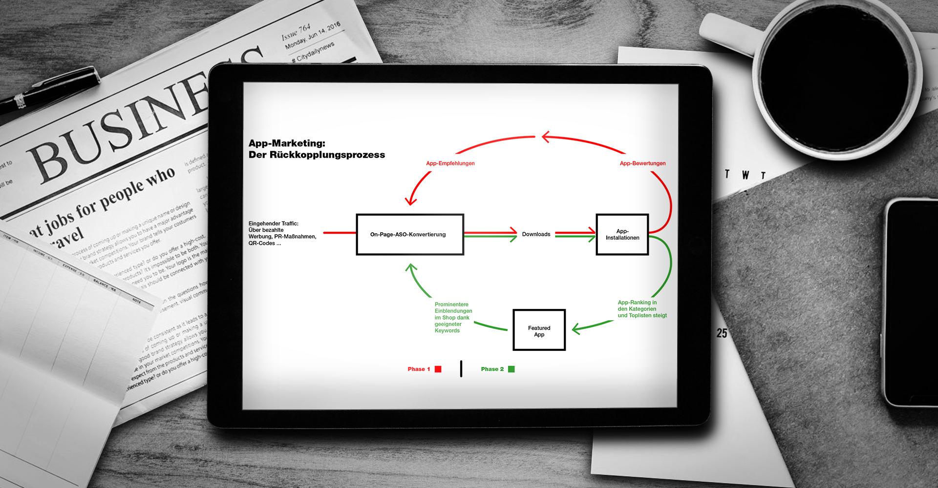 Schaubild zur ASO-Vermarktung einer App